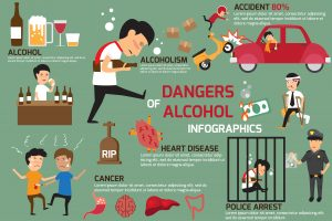 Harm and consequences of alcohol use